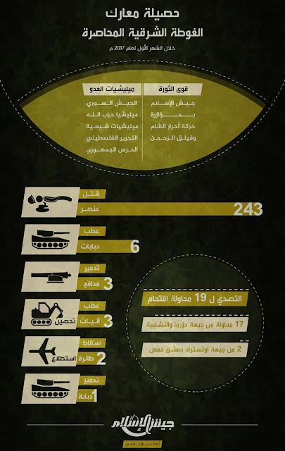 info januari 2017 jaish al-islam