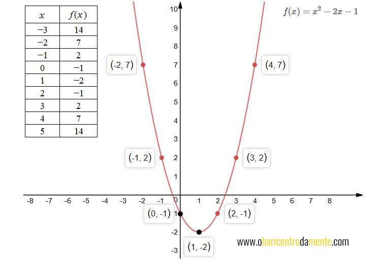 Grafico da parábola f(x) = x^2 - 2x -1