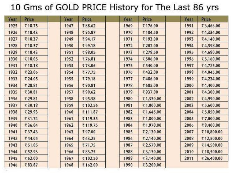 How Much Is 14k Gold Worth Per Gram