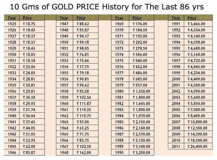 14k Gold Value June 2020