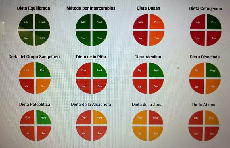 Foro dieta disociada 2015