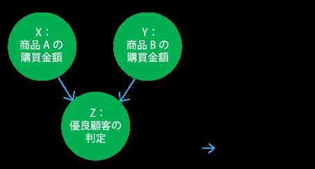 因果の合流点において選別されているケース「選択バイアス」