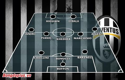 Đội hình của Juventus