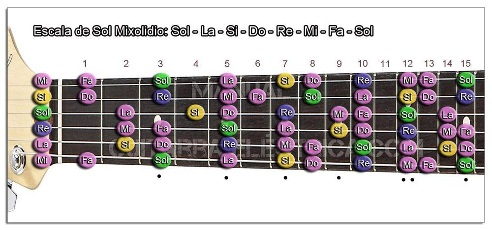 Escala Guitarra Sol (G) Modo Mixolidio