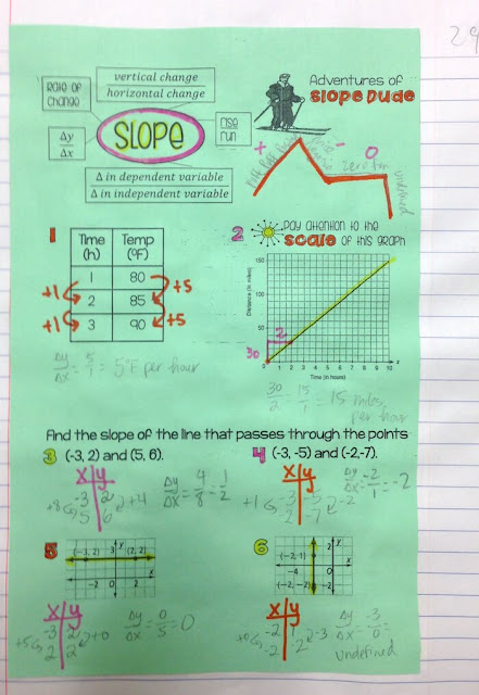 Slope Interactive Notebook Notes: Using Doodles in Math Class