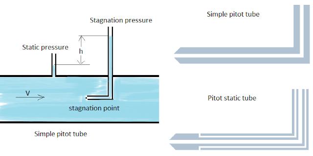 comparison pitot tube and pitot static tube