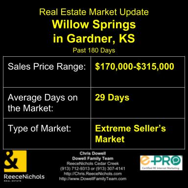 Real Estate Market Update for Willow Springs Subdivision in Gardner, KS