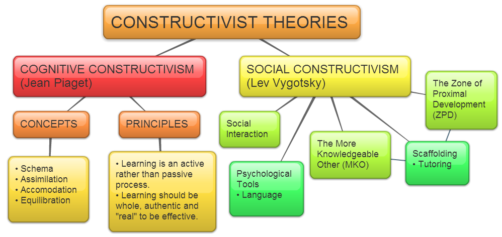 the importance of cognitive theory and behaviorism and how they correlate with real life experiences Behaviorism, cognitivism,  cognitive, and constructivist)  the instructional context is of critical importance learning theories and.