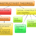 Learning Theories - IV