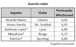 Guarda-redes seleção Portugal
