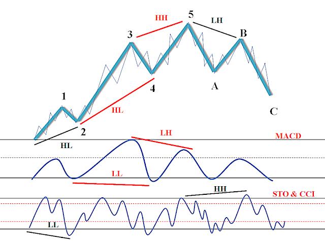 สอนElliott Wave | เรียนElliott Wave | สอนอีเลียต