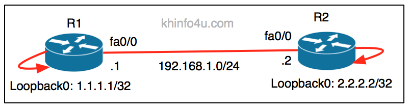 routerfault net: January 2016