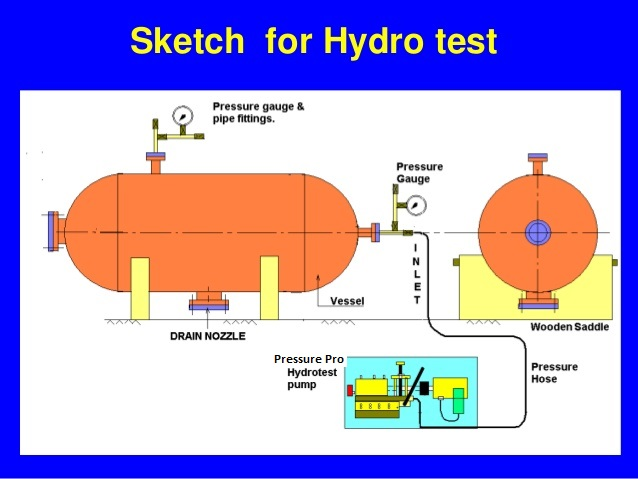 Pompa Hydrotest