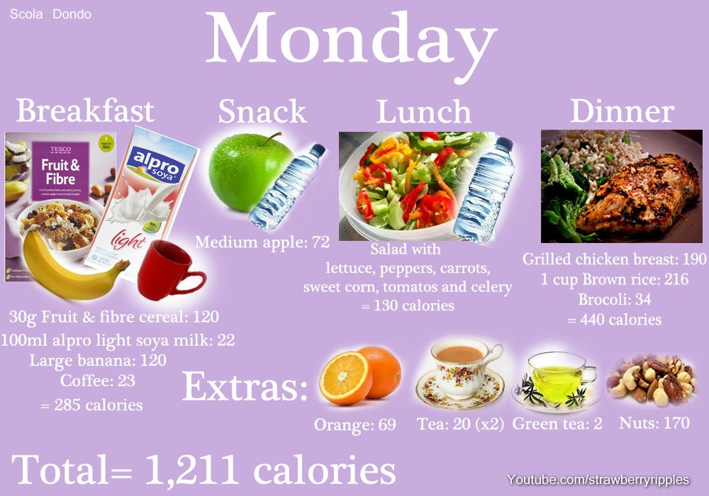 Please Dont Ask Me To Make You A Meal Plan As I Am Not Qualified This Is Basically My Food Diary Its Super Easy Your Own