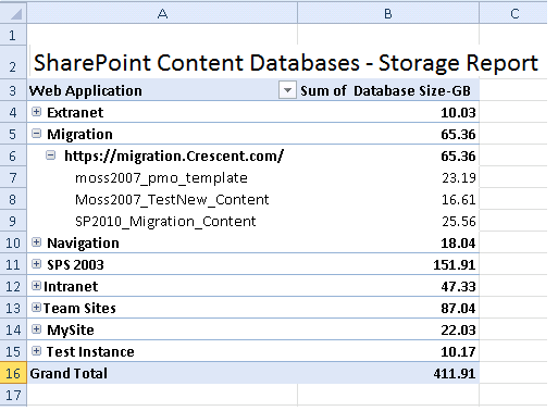 sharepoint content database report