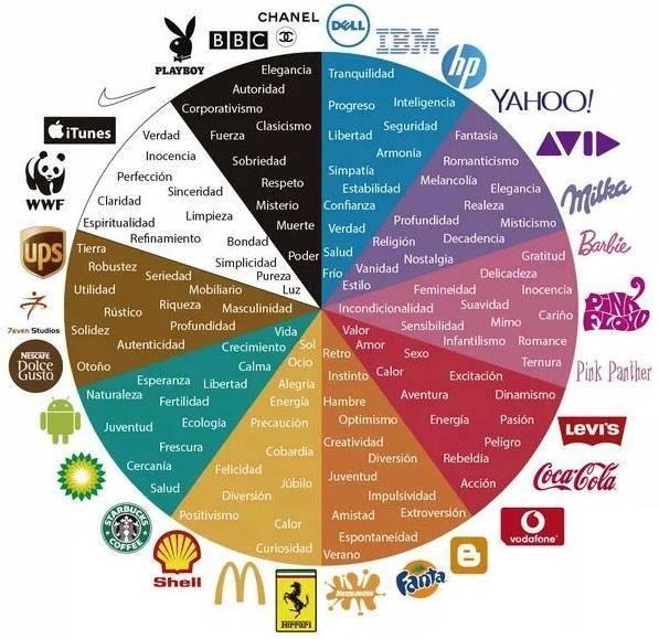 Image Result For Marcas Comerciales De
