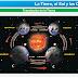 La Tierra, el Sol y la Onda Corta: Cambios de Frecuencia