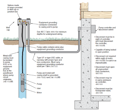 wiring a well wiring a 2 hp well pump submersible pumps basic information and diagram ~ kw hr ...