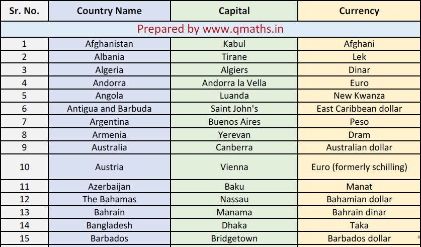 Countries Capital And Currencies List In Pdf