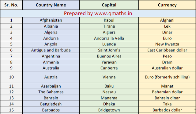 List Of Countries With Their Capital