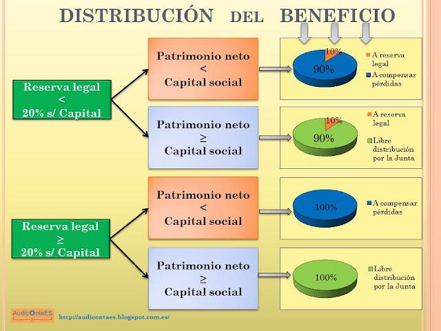 BOICAC 99 Consulta 5: Distribución resultados