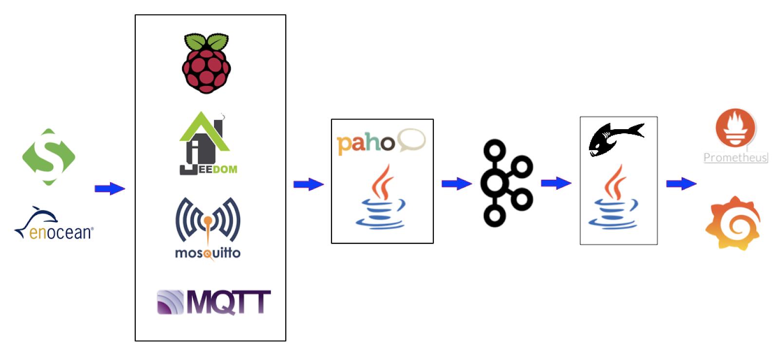 Maxence's technical corner: IoT / SmartHome - Send EnOcean sensor