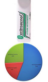opinii forumuri eritroacnol lotiune antiacneica mebra