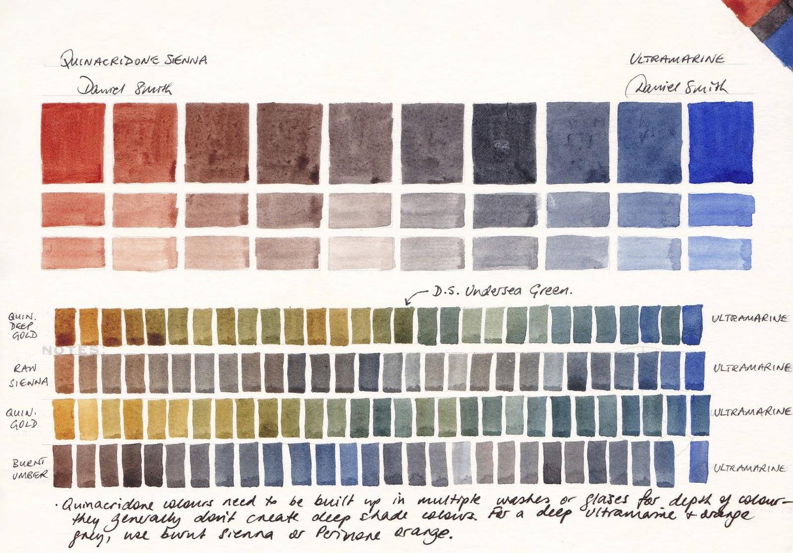 Jane Blundell Artist Watercolour Comparisons 1