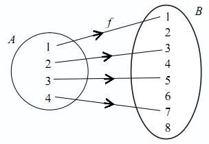 Relasi dan fungsi pengertian rumus dan contoh soal sains seru relasi dan fungsi pengertian rumus dan contoh soal ccuart Images