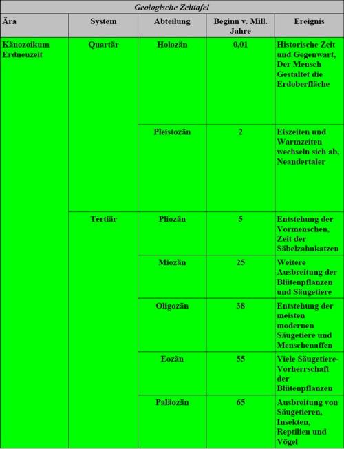 geologische Zeittafel-Tertiär und Quartär