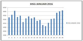 IHSG Januari 2016
