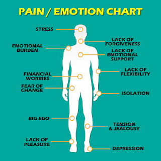 Pain and Emotional Relation