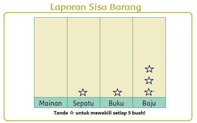 Sisa Barang