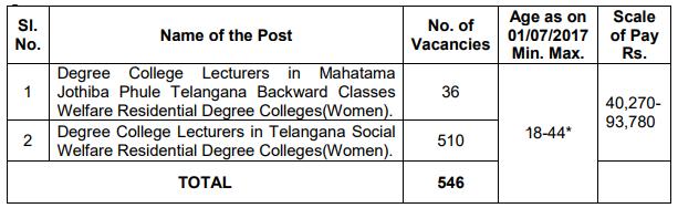 Telangana Public Service Commission (TSPSC)  Lecturers