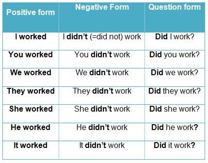 whatsupenglish: Simple past Regular Verbs