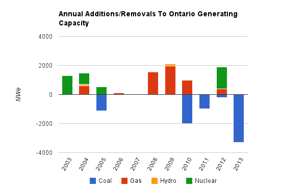 Cold Air: The cost of ending coal-fired generation, and