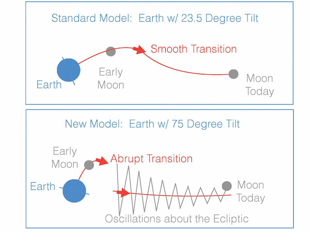 New model explains the moon's weird orbit