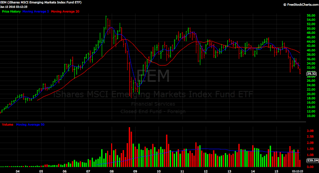 Emerging markets ETF, EEM chart