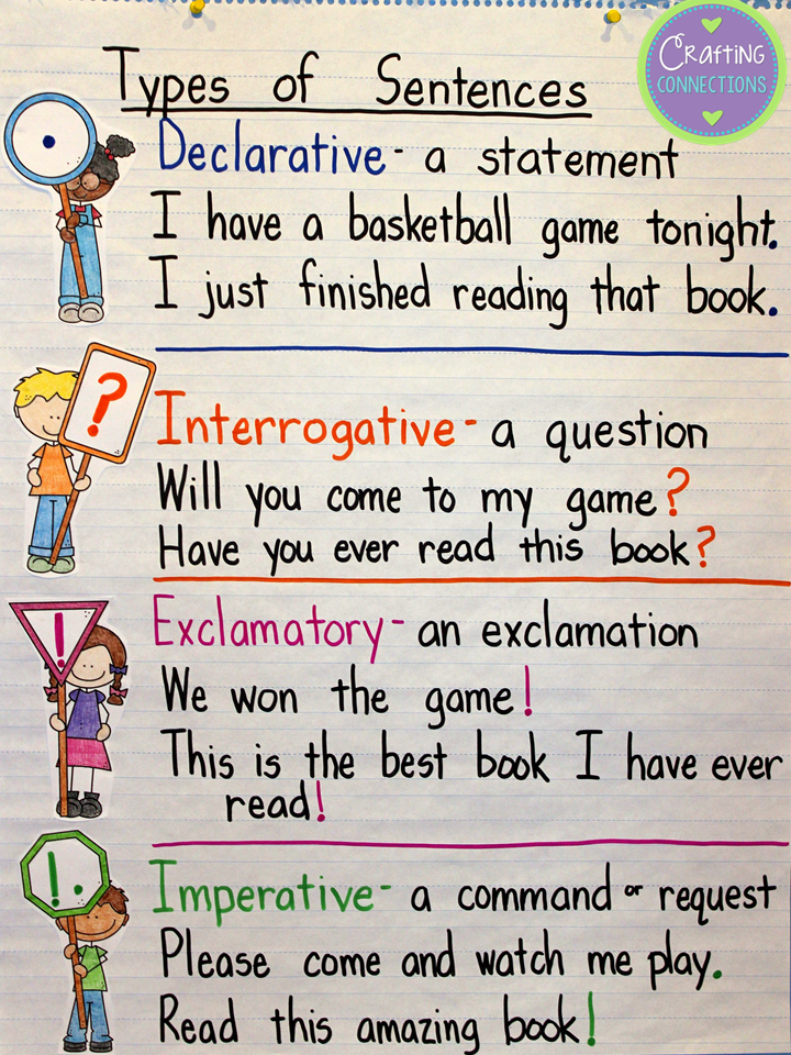 Anchor Chart Punctuation And Types Of on Kindergarten Science Worksheets About Rocks