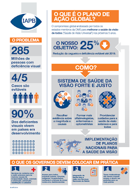 Semana Mundial da Optometria