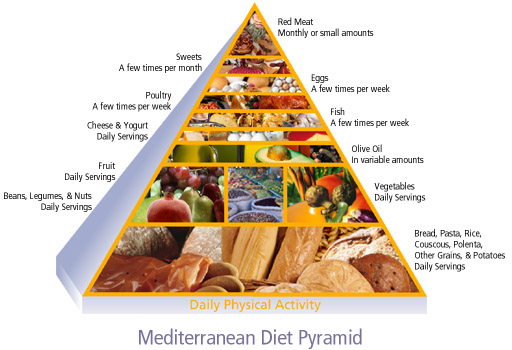 List Of Foods For The Mediterrean Diet