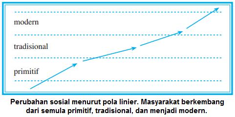 Teori Perkembangan - Teori Linier - Teori Perubahan Sosial