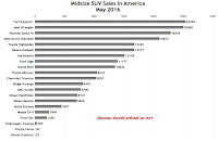 USA midsize SUV sales chart June 2016