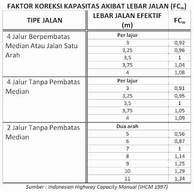 Tabel Faktor Koreksi Kapasitas Akibat Lebar Jalan (FCw), (IHCM 1997)