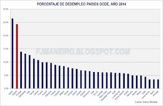 Porcentaje de desempleo países OCDE, año 2014
