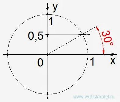 Построение угла в 30 градусов в декартовой системе координат. Математика для блондинок.