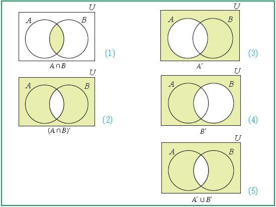 2 2 Use Venn Diagrams To Verify The Two De Morgan Laws Wiring Diagram