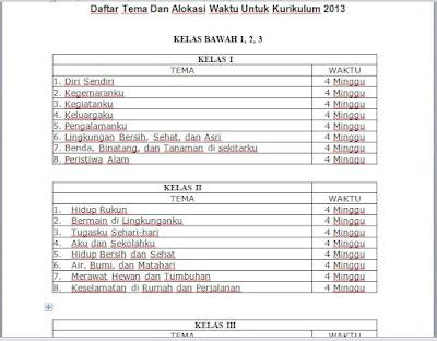 Daftar Tema dan Alokasi Waktu Kurikulum 2013 Kelas 1, 2, 3 SD/MI
