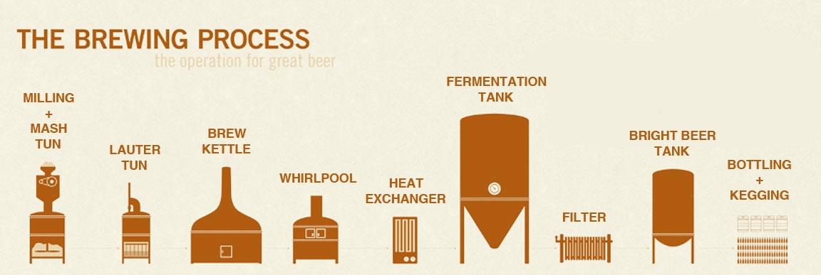 Phil's Workbench: Warehouse Wednesday: Silos  |Beer Fermentation Process Diagram