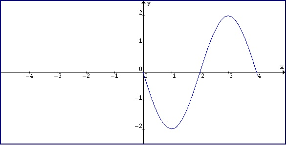 Pre-Calculus A 2nd Hour, Fall 2012: Graphs Of Sine and